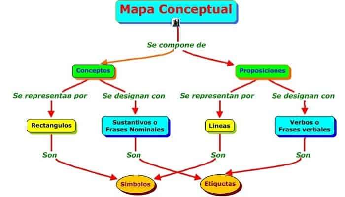 Los 7 Mejores Programas Para Hacer Mapas Conceptuales.
