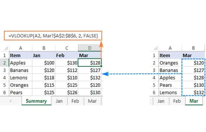 VLOOKUP(A2, Mar!$A$2:$B$6, 2, FALSE)